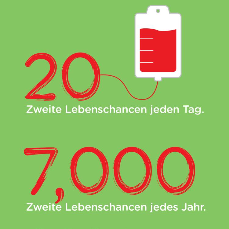 Die DKMS ermöglicht täglich 20 neue Lebenschancen und 7000 Lebenschancen jährlich.
