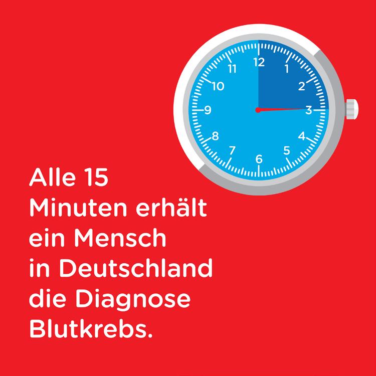 Alle 15 Minuten erhält ein Mensch in Deutschland die Diagnose Blutkrebs.