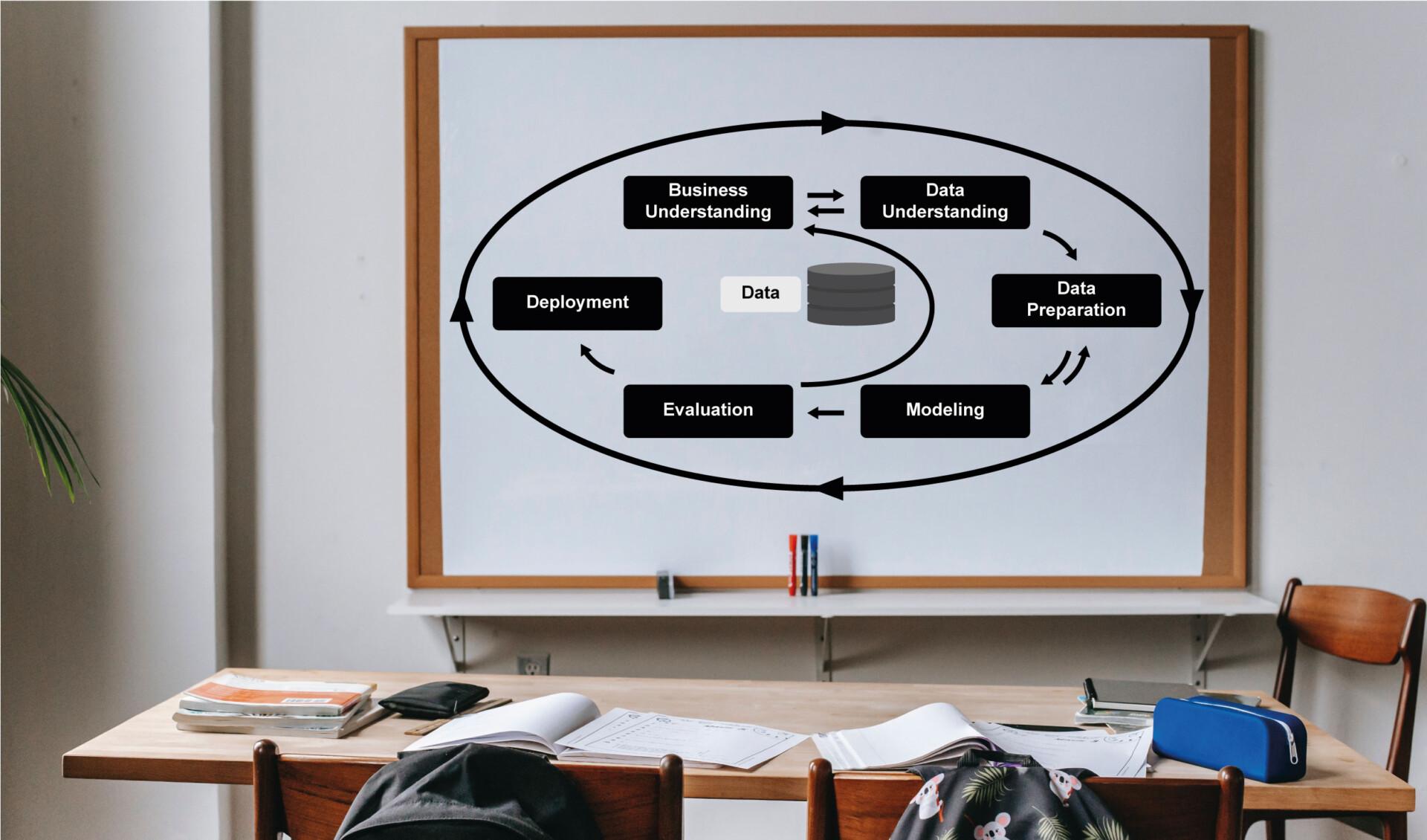 Auf einem Whiteboard wird das CRISP-Modell gezeigt.