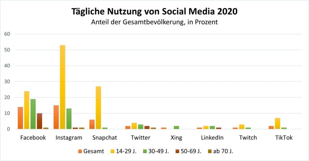 Grafische Darstellung der täglichen Social Media Nutzung 2020