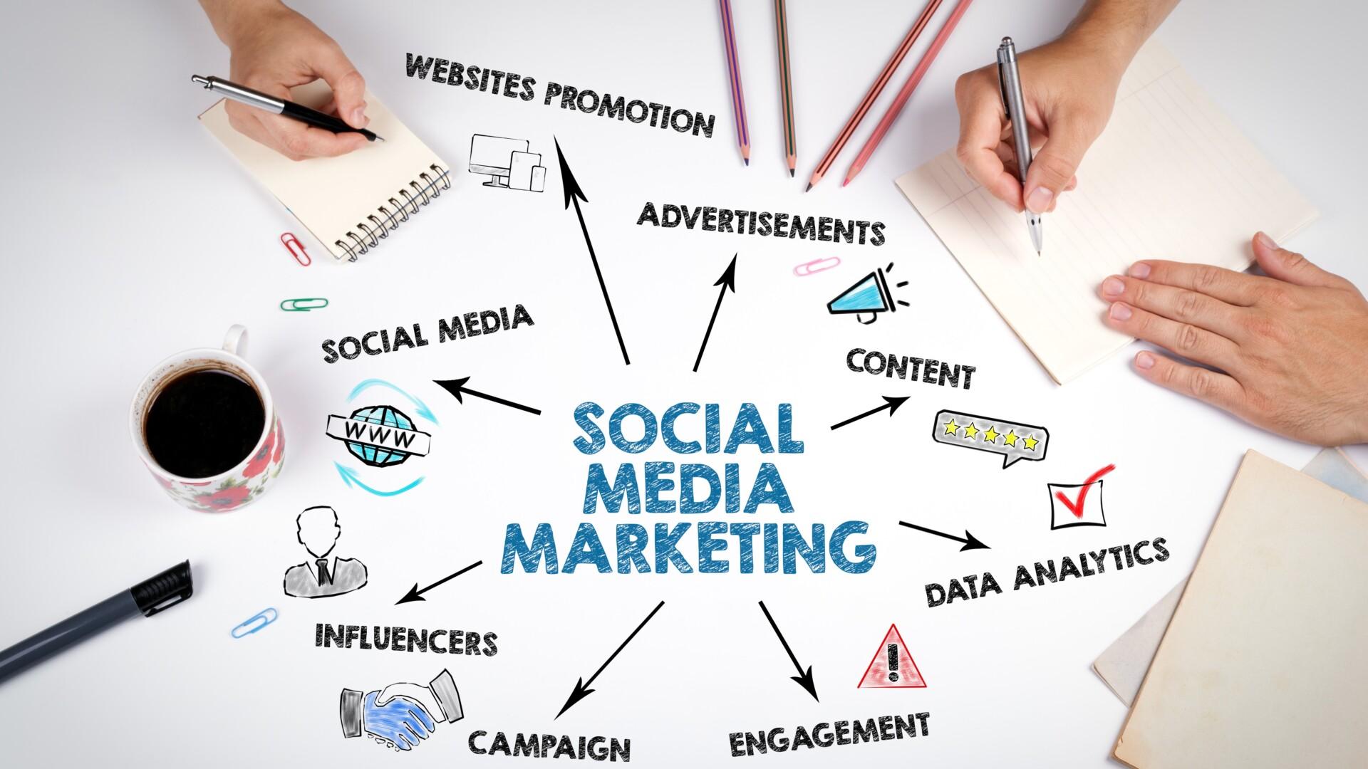 Aufgaben im Social Media Marketing